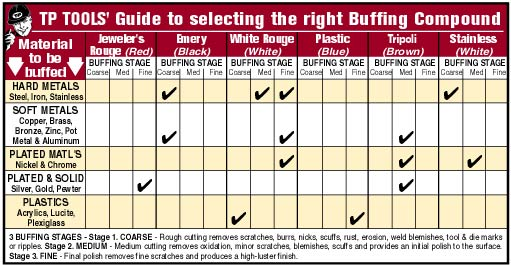 TP Tools' Guide to selecting the right Buffing Compound