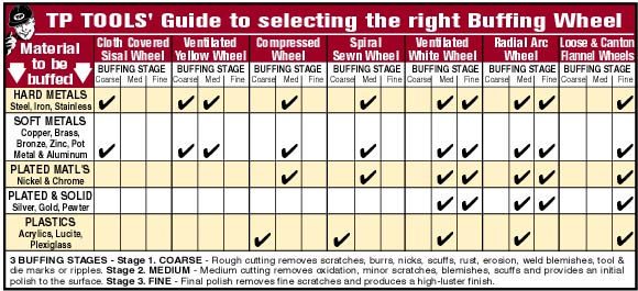 TP Tools' Guide to selecting the right Buffing Wheel